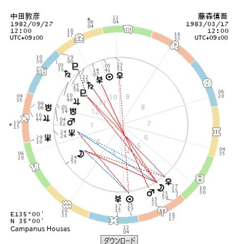 中田敦彦 藤森慎吾 ホロスコープ
