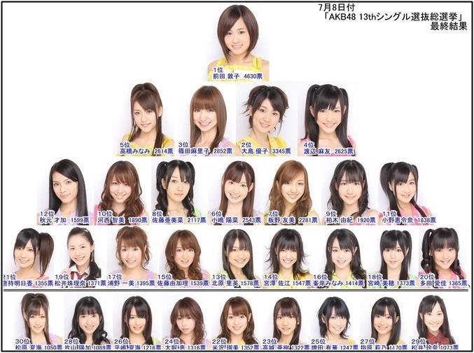 2009年AKB48総選挙第1回の画像