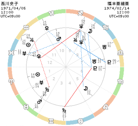 西川史子のホロスコープ
