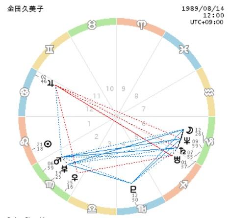 金田久美子のホロスコープ