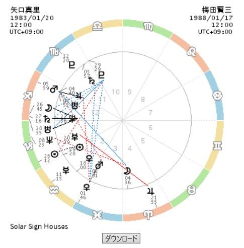 矢口真里と中村昌也と梅田賢三のホロスコープ画像