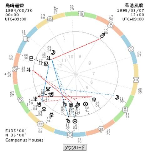 島崎遥香と菊池風磨のホロスコープ画像