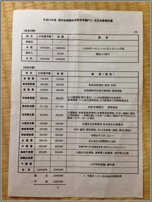 塚本幼稚園PTAの決算書の決算書の画像