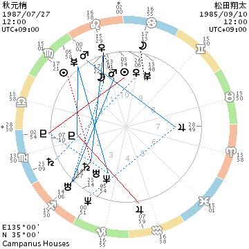 秋元梢と松田翔太のホロスコープ画像