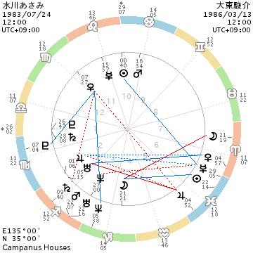 水川あさみと大東駿介のホロスコープ画像