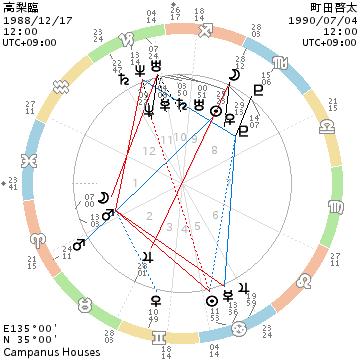 高梨臨と町田啓太のホロスコープ画像