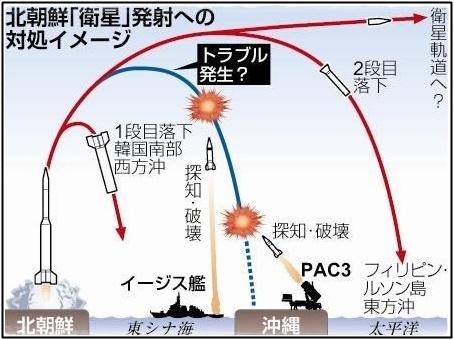 北朝鮮からのミサイル発射と撃墜趣味レーション画像