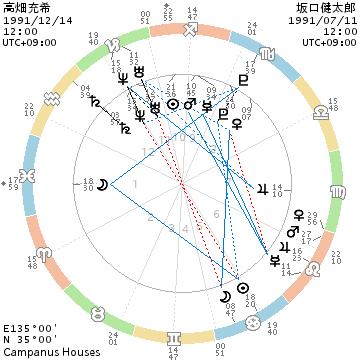 高畑充希と坂口健太郎のホロスコープ画像