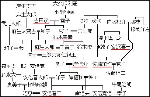 安倍昭恵の家系図の画像